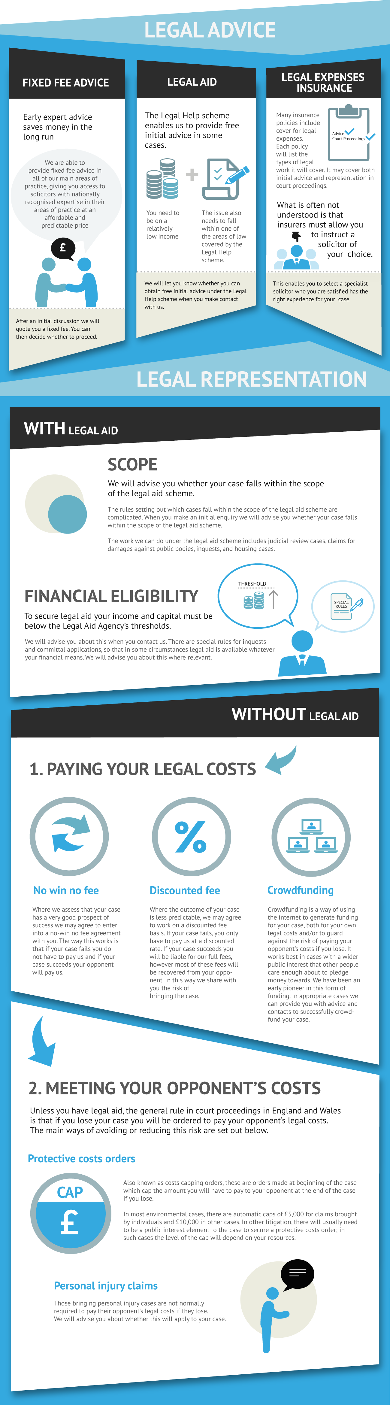 Funding for Legal Proceedings - Infographics